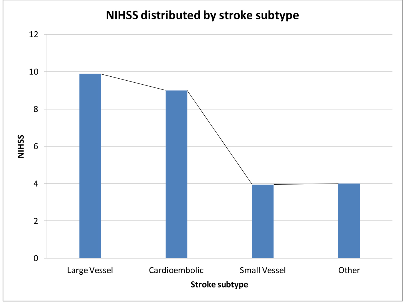 Health-Related Quality of Life in Stroke Survivors at the